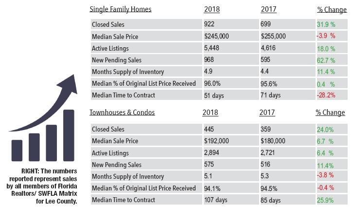 Lee County market tracks positive in September